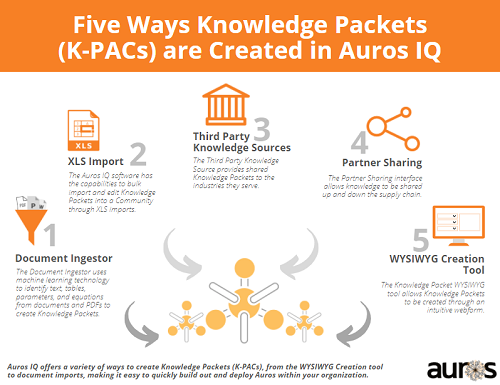5 Ways Knowledge Packets are Created in Auros IQ