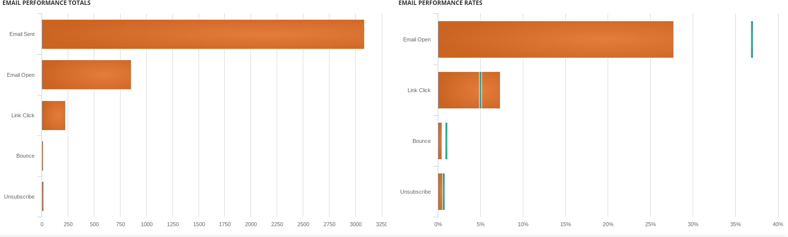 email performance rates and totals