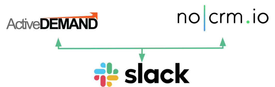 integrate-nocrm-with-marketing-and-management-apps-like slack